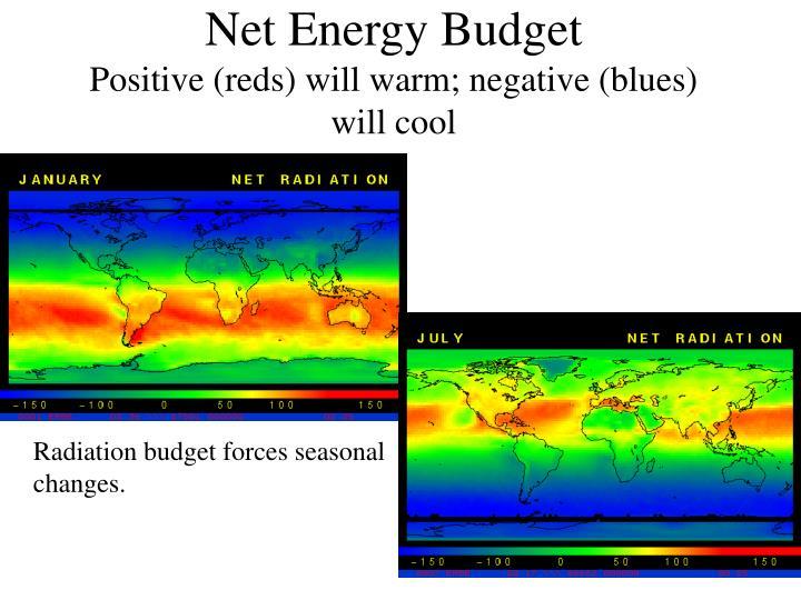 Net Energy Budget