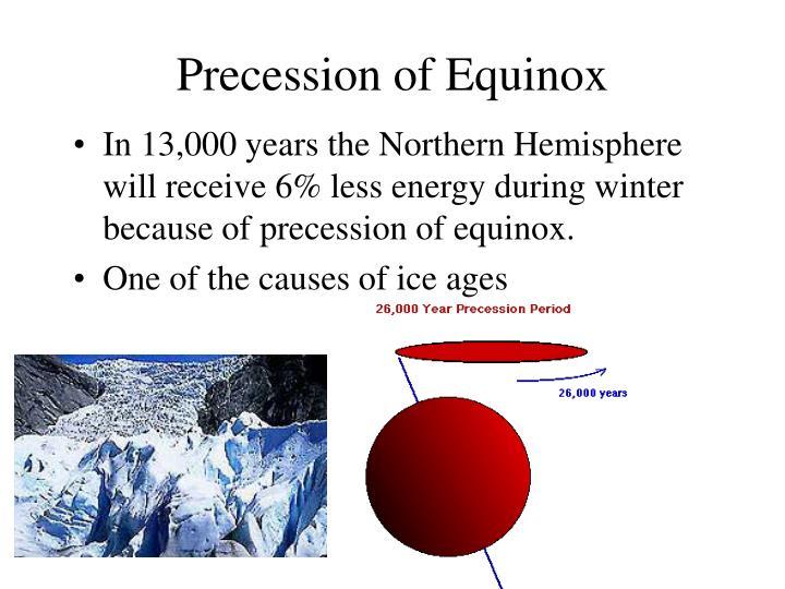 Precession of Equinox