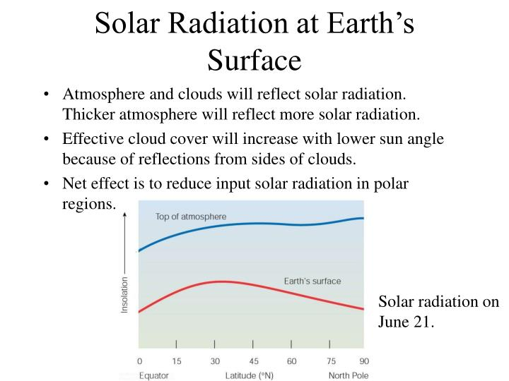 Solar Radiation at Earth's Surface