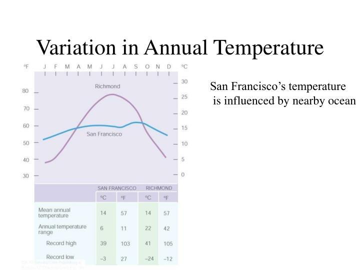 Variation in Annual Temperature