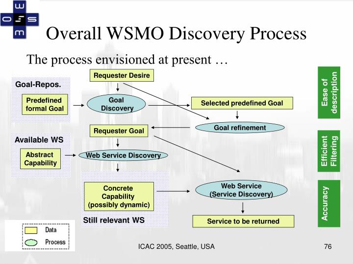 Overall WSMO Discovery Process