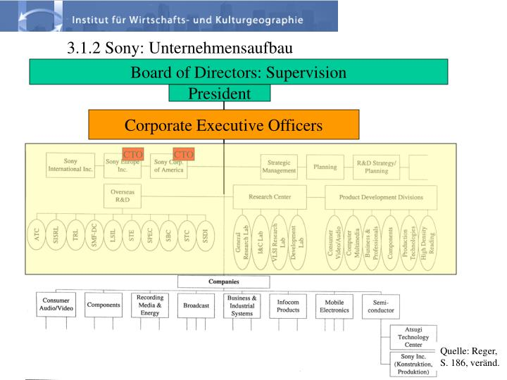 Board of Directors: Supervision