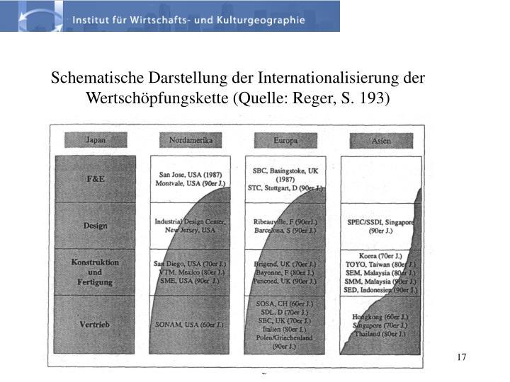 Schematische Darstellung der Internationalisierung der Wertschöpfungskette (Quelle: Reger, S. 193)
