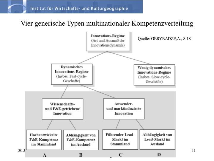 Vier generische Typen multinationaler Kompetenzverteilung
