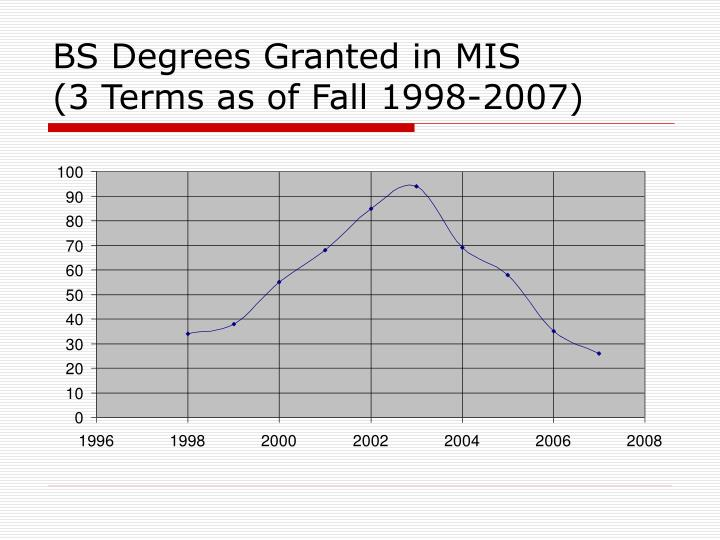 BS Degrees Granted in MIS