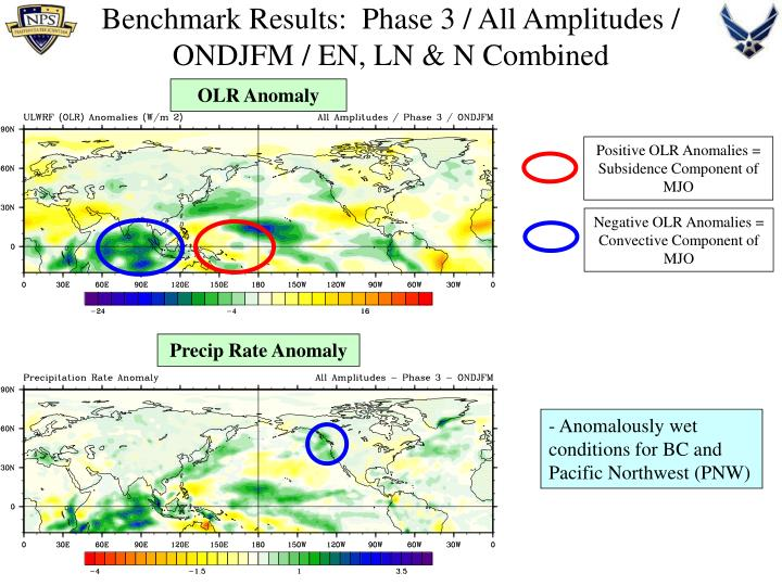 Positive OLR Anomalies = Subsidence Component of MJO