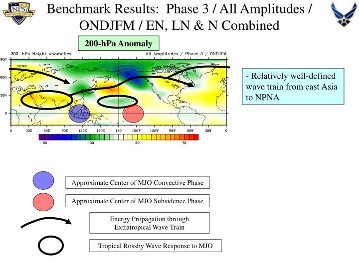 Benchmark Results:  Phase 3 / All Amplitudes / ONDJFM / EN, LN & N Combined