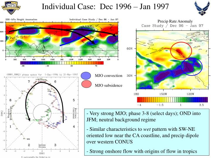 MJO convection