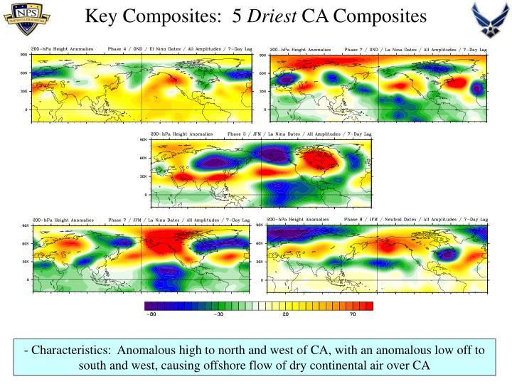 Key Composites:  5