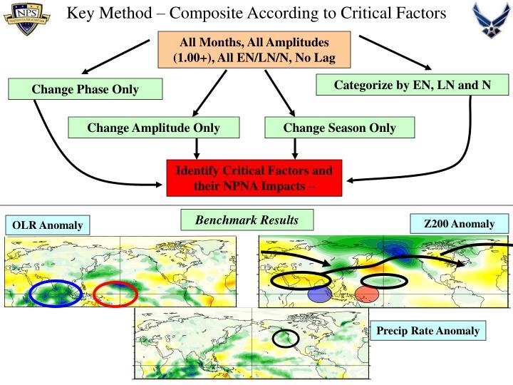 Key method composite according to critical factors