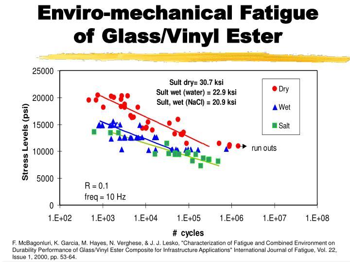 Enviro-mechanical Fatigue of Glass/Vinyl Ester
