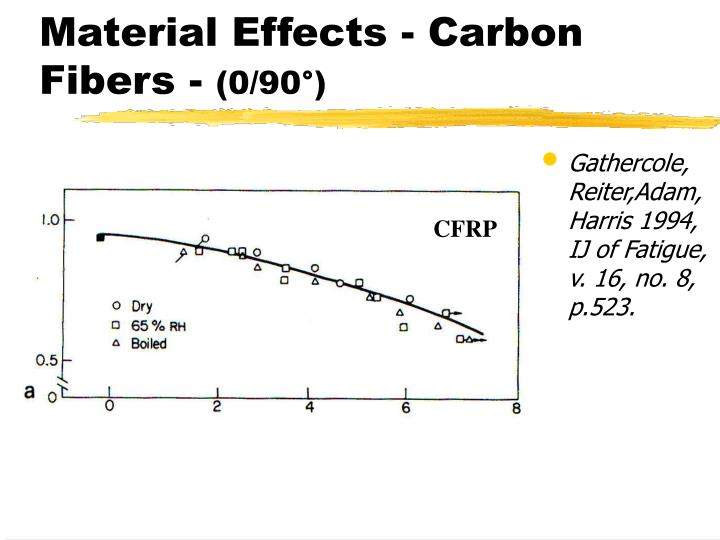 Material Effects - Carbon Fibers -