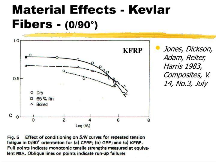 Material Effects - Kevlar Fibers -