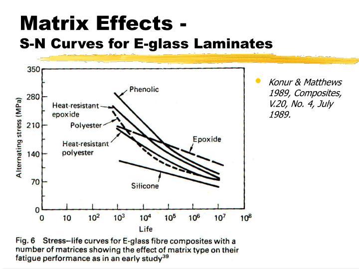 Matrix Effects -