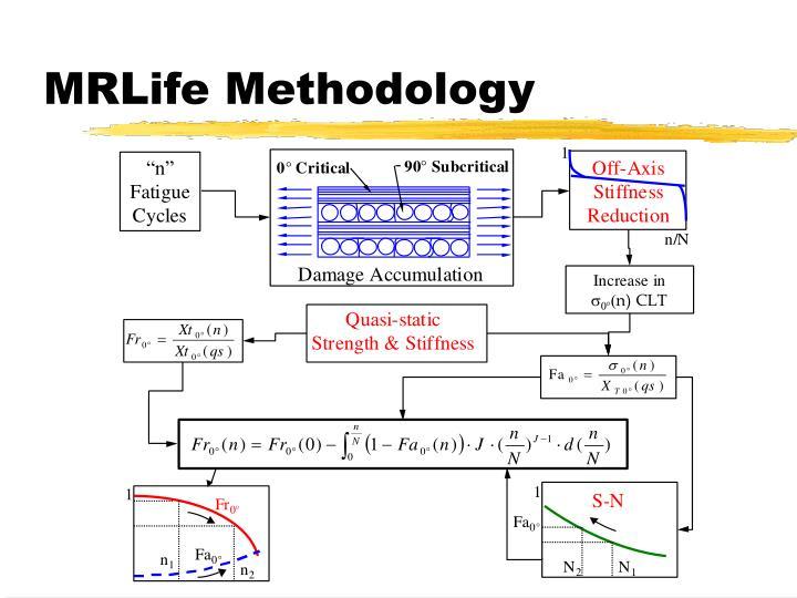 MRLife Methodology