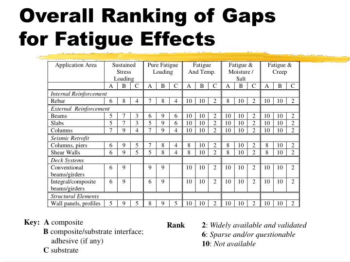 Overall Ranking of Gaps for Fatigue Effects