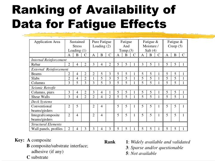 Ranking of Availability of Data for Fatigue Effects