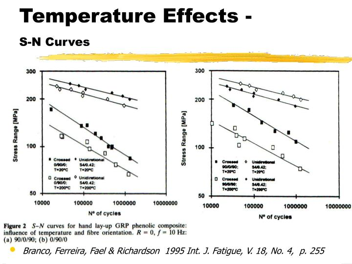 Temperature Effects -
