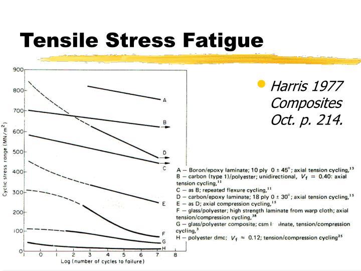 Tensile Stress Fatigue