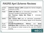 rasrs april scheme reviews2