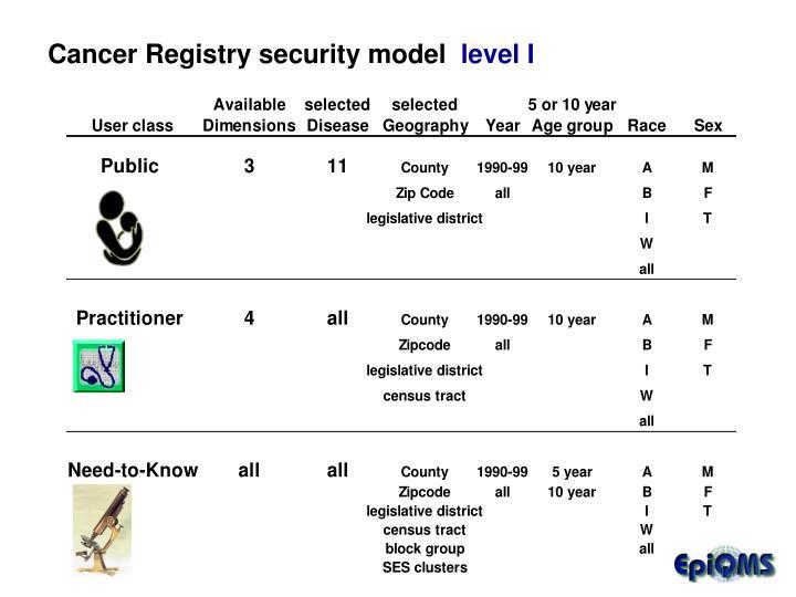 Cancer Registry security model