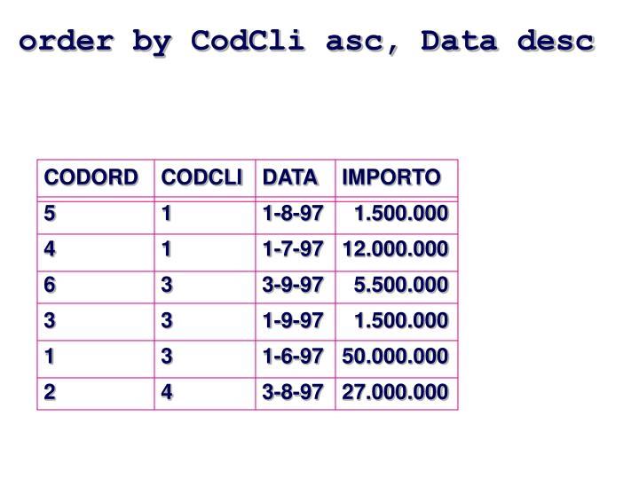 order by CodCli asc, Data desc