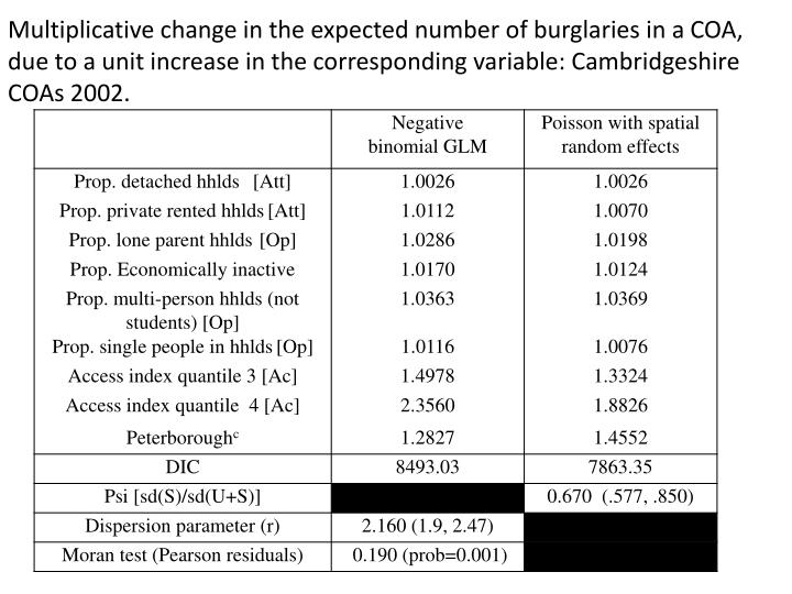 Multiplicative change in the expected number of burglaries in a COA, due to a unit increase in the corresponding variable: Cambridgeshire COAs 2002.