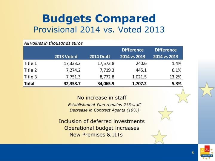Budgets Compared