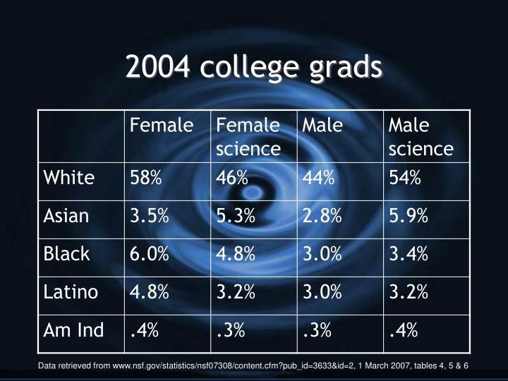 2004 college grads