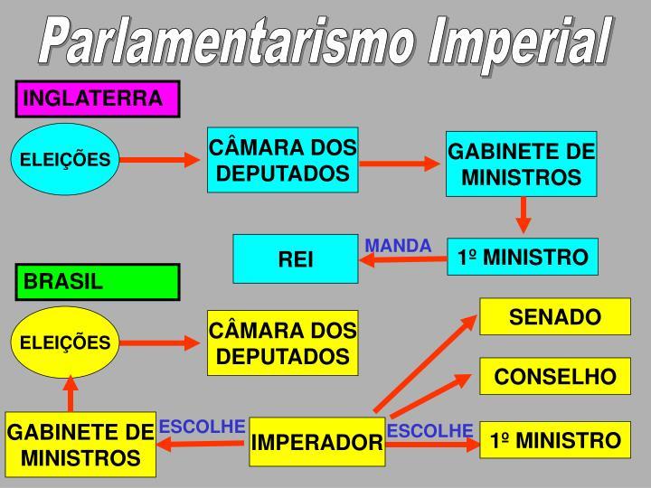 Parlamentarismo Imperial