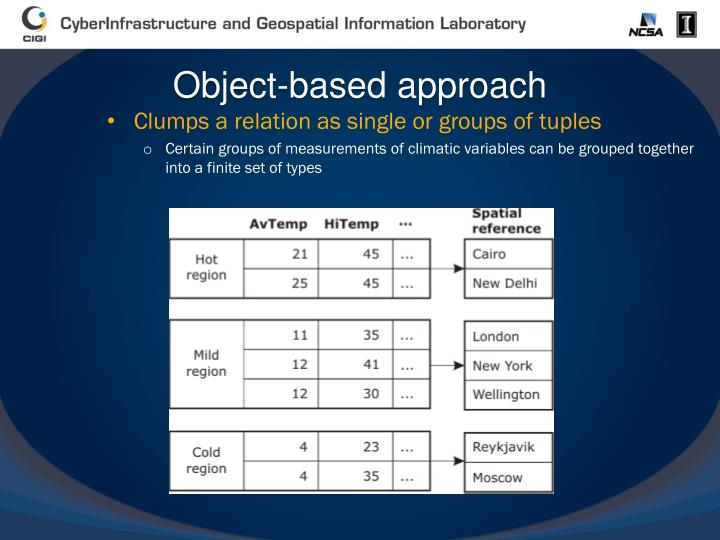 Object-based approach