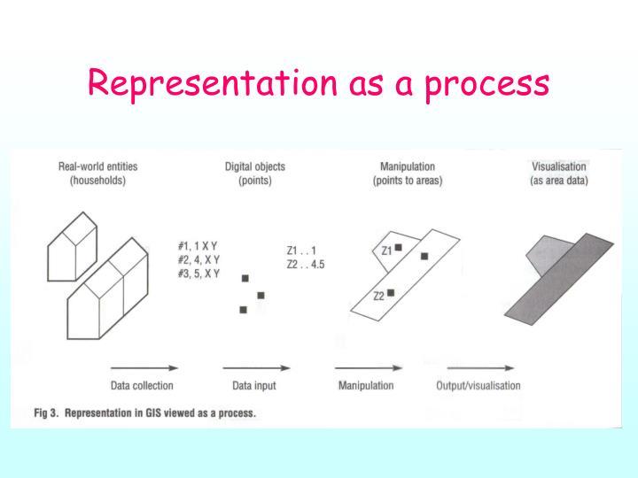 Representation as a process