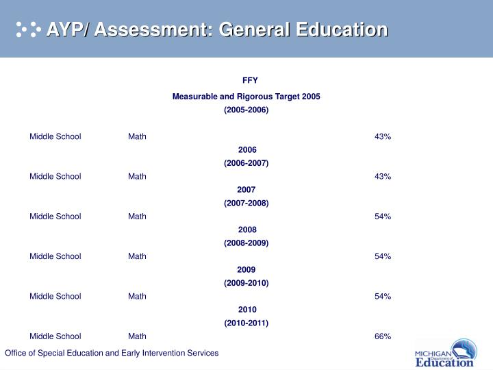 AYP/ Assessment: General Education