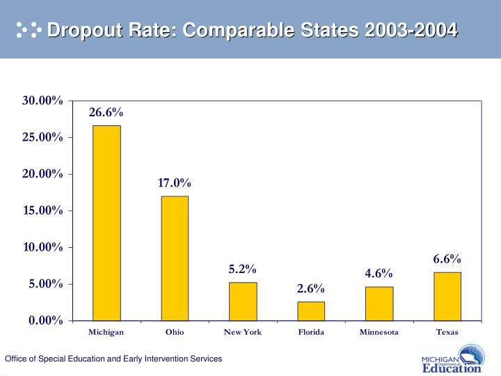 Dropout Rate: Comparable States 2003-2004