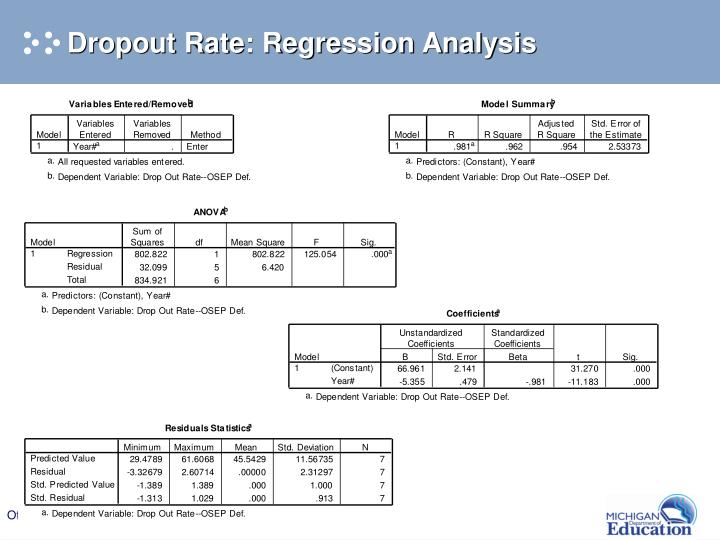Dropout Rate: Regression Analysis