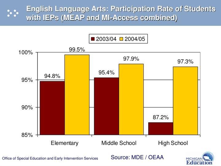 English Language Arts: Participation Rate of Students with IEPs (MEAP and MI-Access combined)