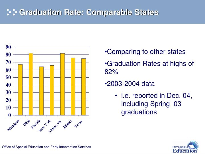 Graduation Rate: Comparable States