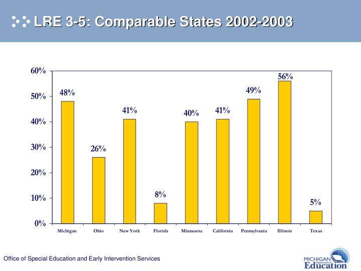 LRE 3-5: Comparable States 2002-2003