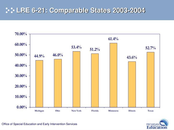 LRE 6-21: Comparable States 2003-2004