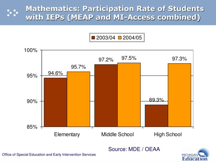 Mathematics: Participation Rate of Students with IEPs (MEAP and MI-Access combined)