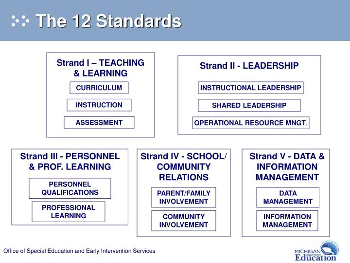 The 12 Standards