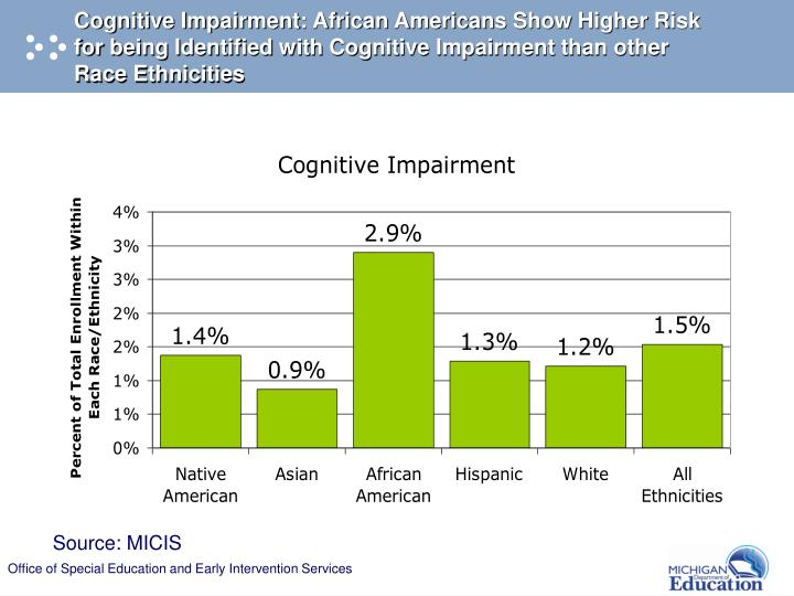 Cognitive Impairment: African Americans Show Higher Risk          for being Identified with Cognitive Impairment than other Race Ethnicities