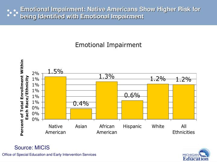 Emotional Impairment: Native Americans Show Higher Risk for being Identified with Emotional Impairment