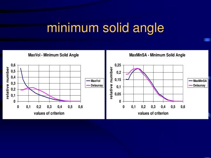 minimum solid angle