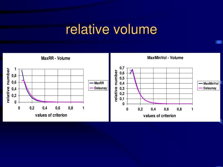 relative volume