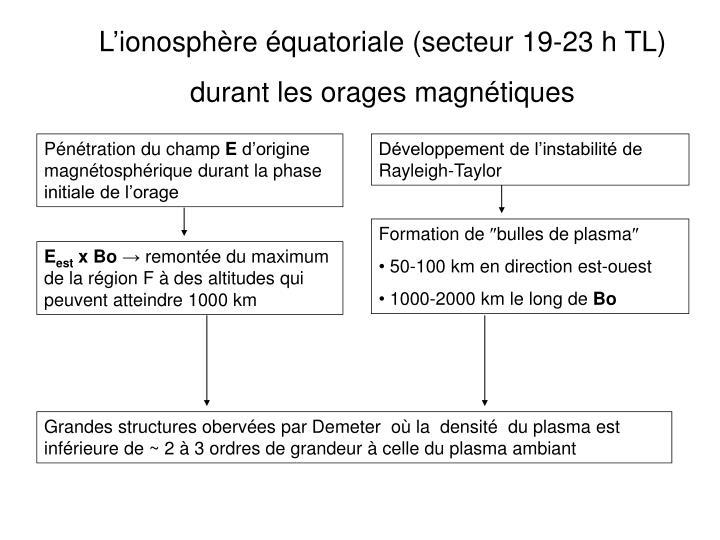 L'ionosphère équatoriale (secteur 19-23 h TL)
