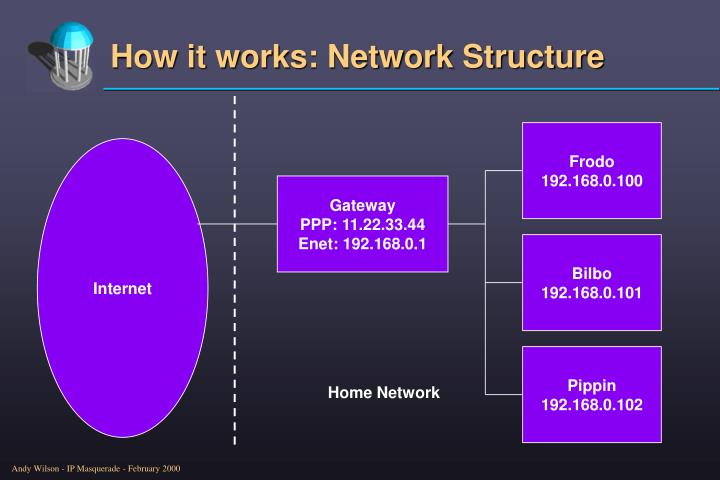 How it works: Network Structure