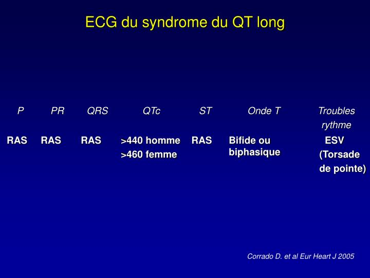 ECG du syndrome du QT long