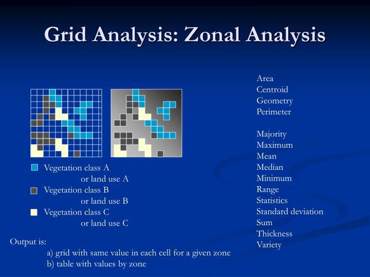 Grid Analysis: Zonal Analysis
