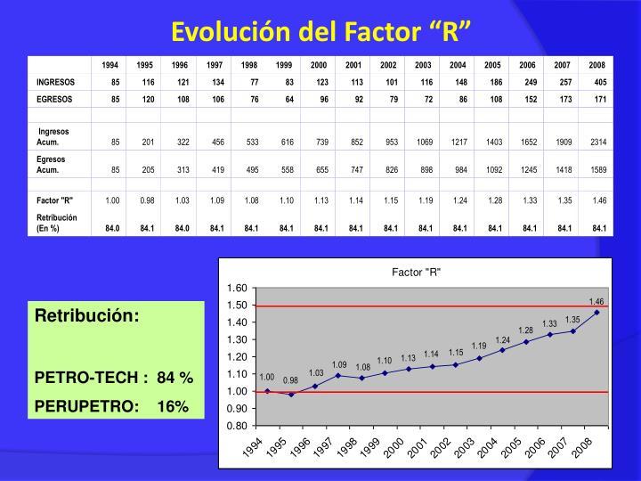 """Evolución del Factor """"R"""""""